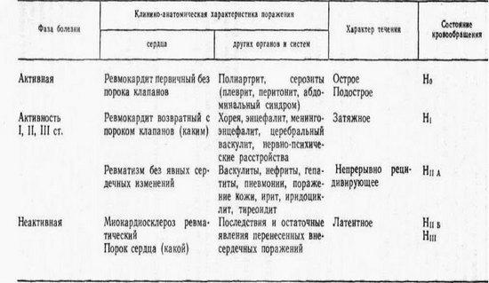 Ревмокардит: что это такое, причины, признаки, симптомы, диагностика и лечение